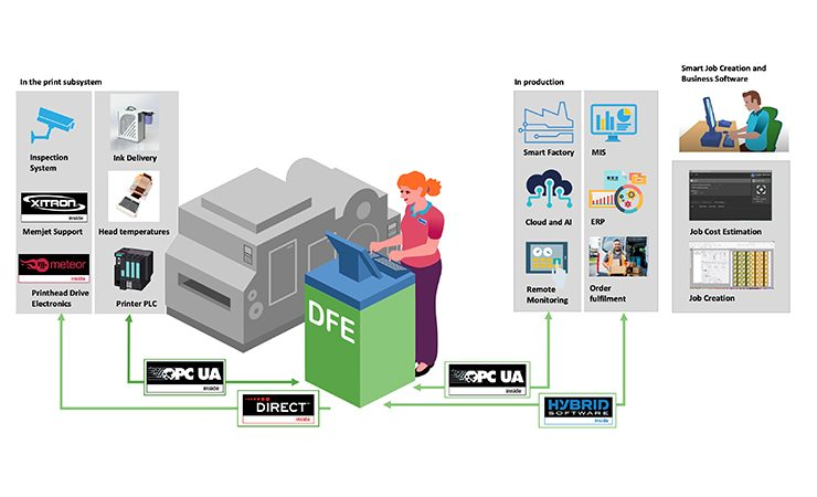Global Graphics SmartDFE