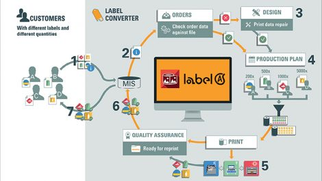 OneVision Software Label Automation SuiteXRS