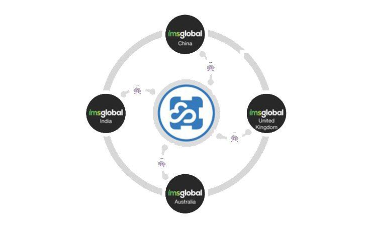 iMS Hybrid Cloudflow infographic