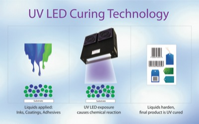 Cool curing: UV LED